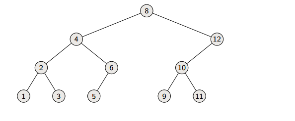 A sample binary search tree
