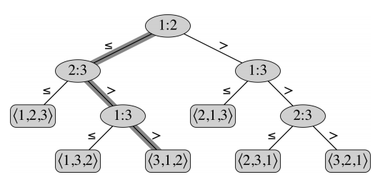 Decision tree of the list (1, 2, 3)