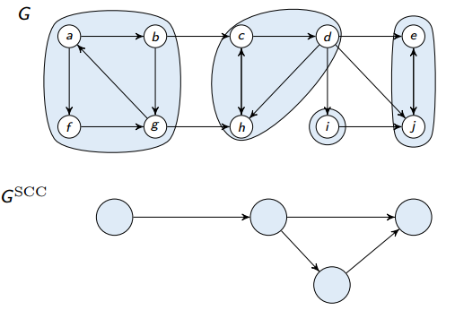 G^SCC is the graph comprised of the SCCs and the links between them