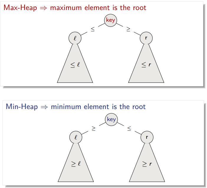 CS-250 Algorithms