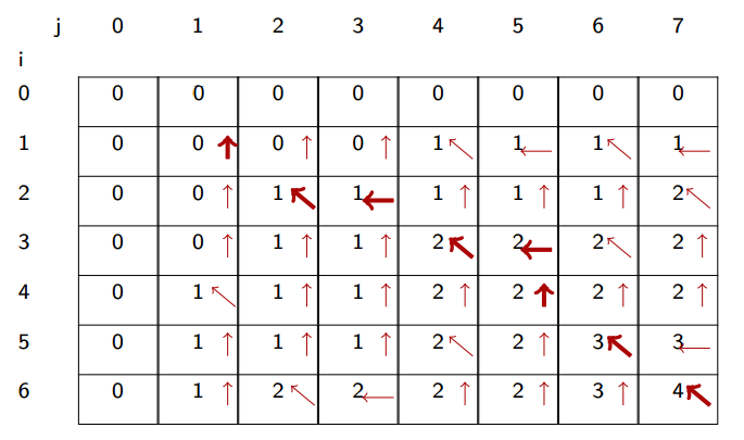 An i*j table of values and arrows, as generated by the LCS algorithm below