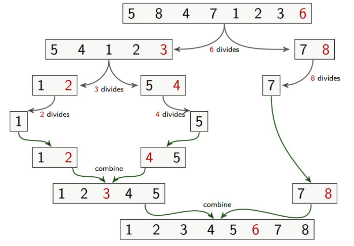 Quicksort example