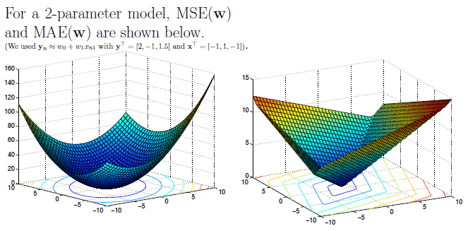 Graphs of MSE and MAE