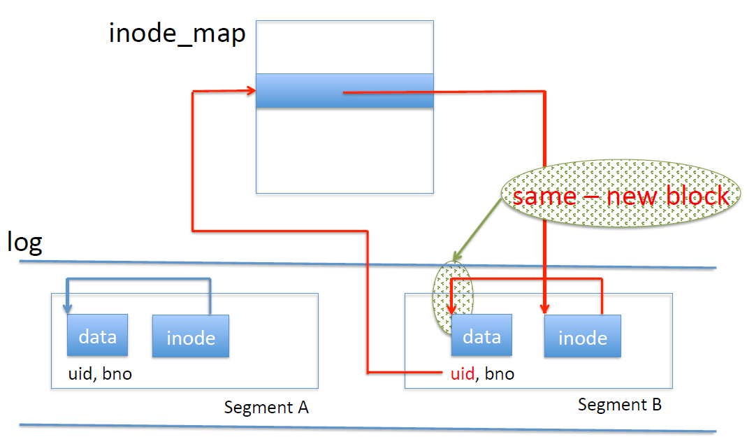 How to determine whether a block is new with the inode map