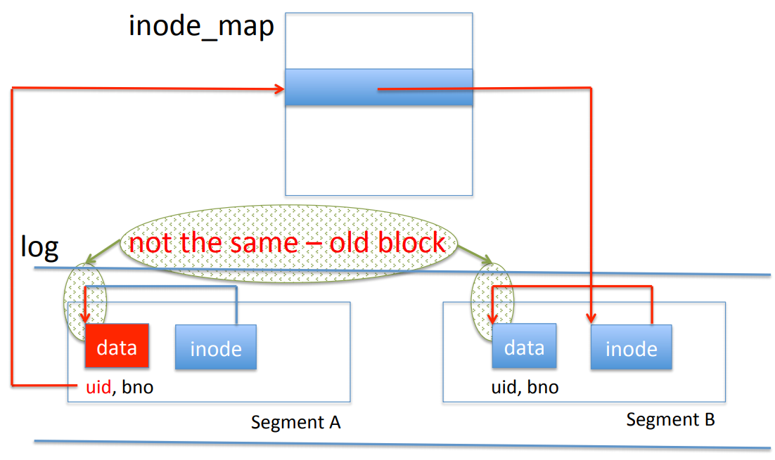 How to determine whether a block is old with the inode map